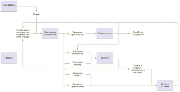1С:ERP Планирование и обеспечение