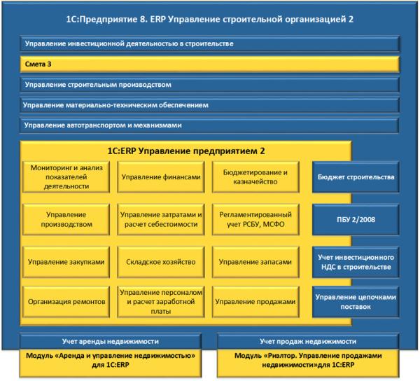 Сметы в ERP Управление строительной организацией