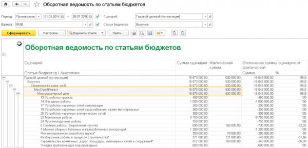 Оборот по статьям в ERP Управление строительной организацией
