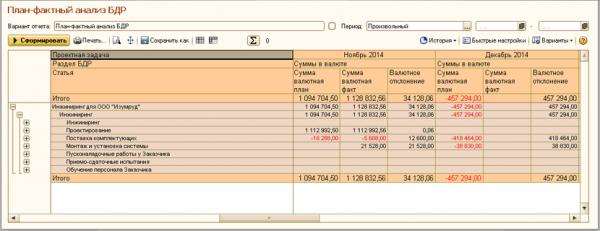 План-факторный анализ БДМ в ERP Управление проектами