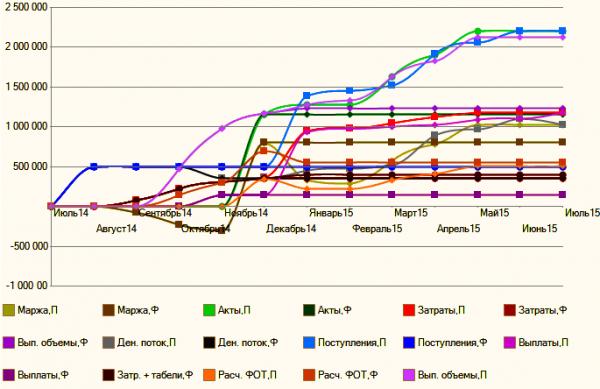 План-фактный анализ в ERP Управление проектами