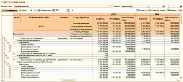 Тематический план в ERP Управление проектами