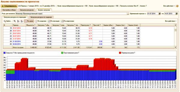 Управление загрузкой в ERP Управление проектами