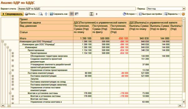 Управление финансами проектов в ERP Управление проектами