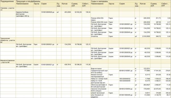 1С:Мясопереработка MES. Модуль для 1С:ERP